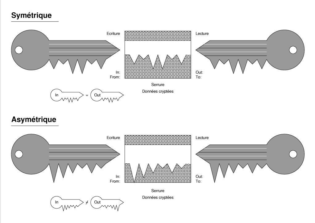 Symetric - asymetric keys