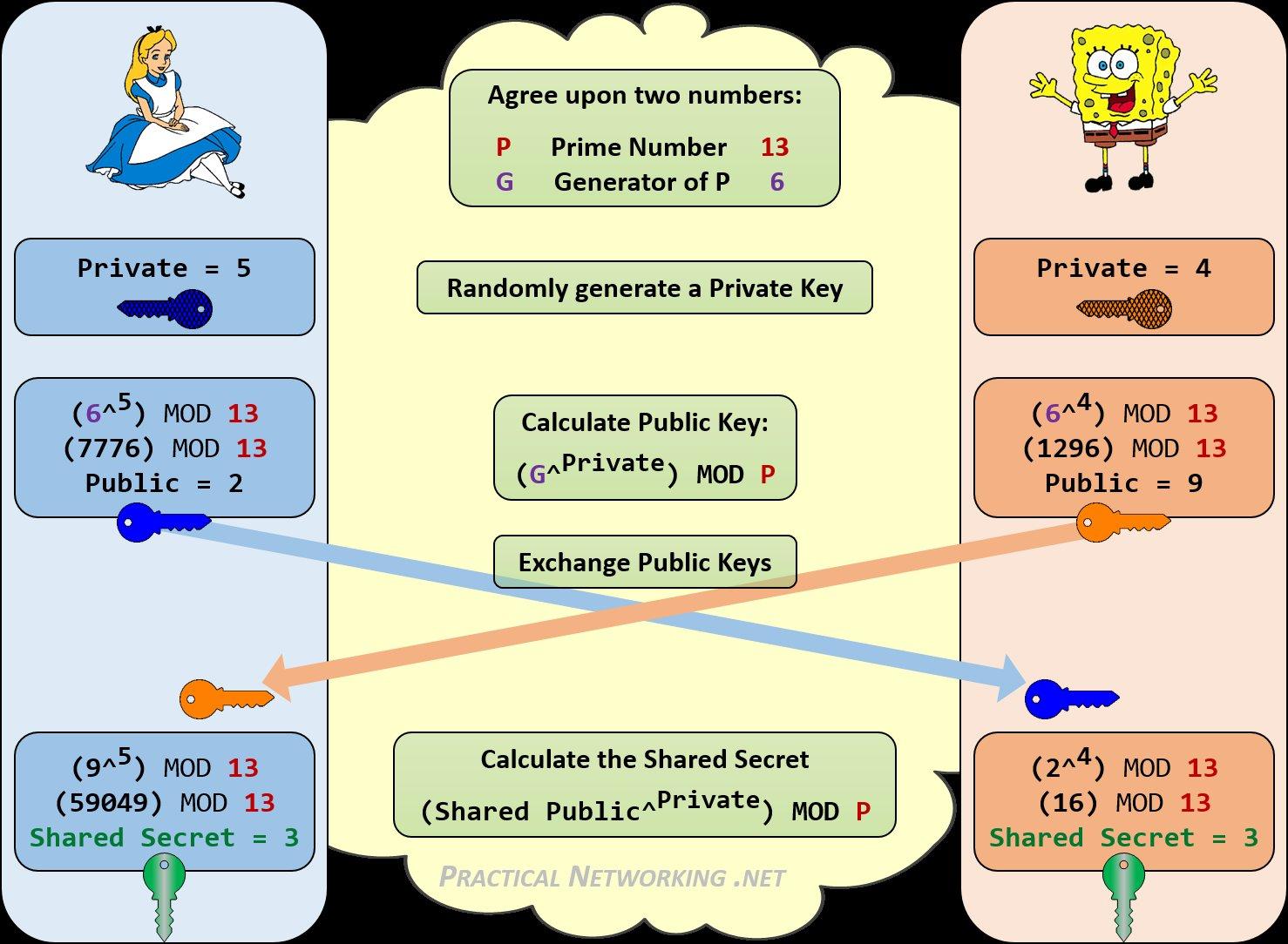 Diffie-Hellman Key Exchange -- pracnet.net/crypto